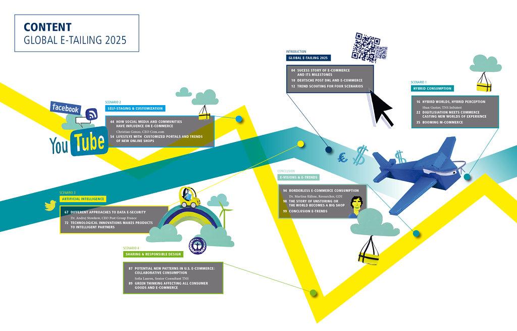 Global E-Tailing Bericht der DHL